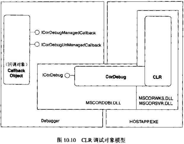 CLR调试对象模型
