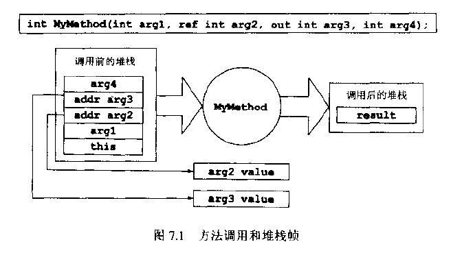 方法调用和堆栈帧