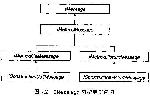 IMessage类型层次结构