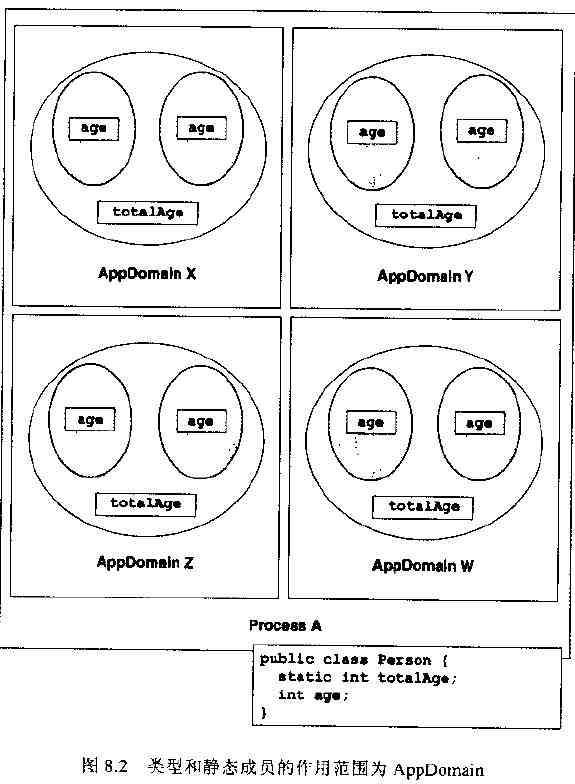 类型和静态成员的作用范围为AppDomain