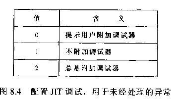 配置JIT调试,用于未经处理的异常
