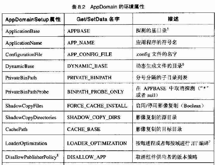 AppDomain的环境属性