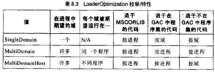LoaderOptimization枚举/特性