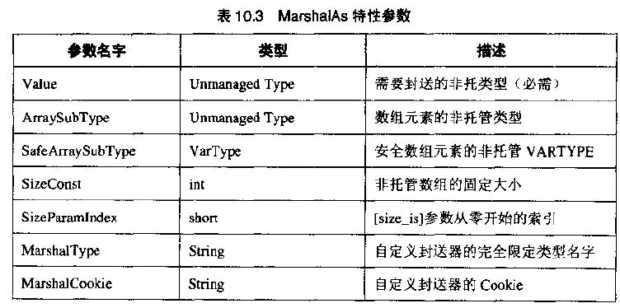 MarshalAs特性参数