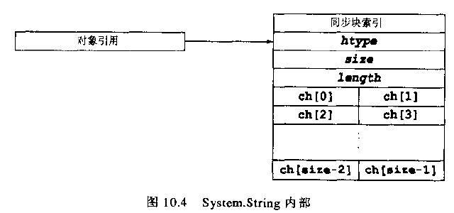 System.String内部