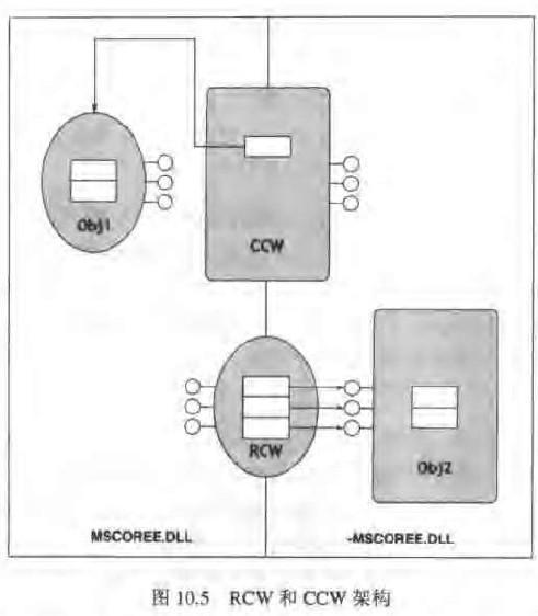 RCW和CCW架构